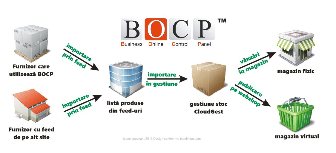 importare produse prin feed-uri in BOCP gestiune stoc